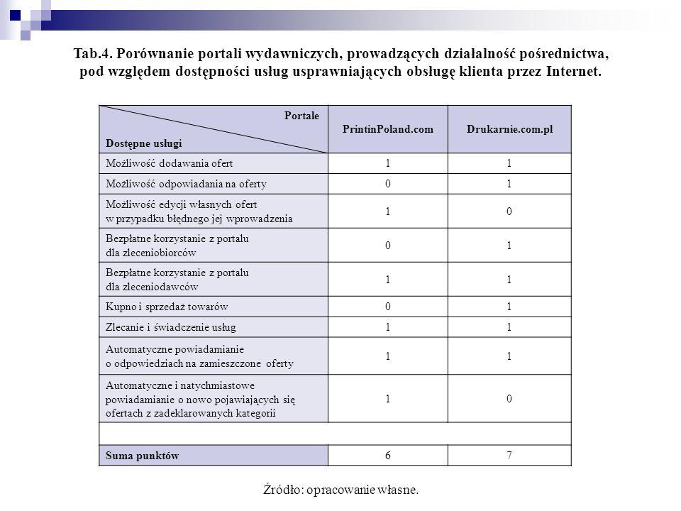 Portale Dostępne usługi PrintinPoland.comDrukarnie.com.pl Możliwość dodawania ofert11 Możliwość odpowiadania na oferty01 Możliwość edycji własnych ofe