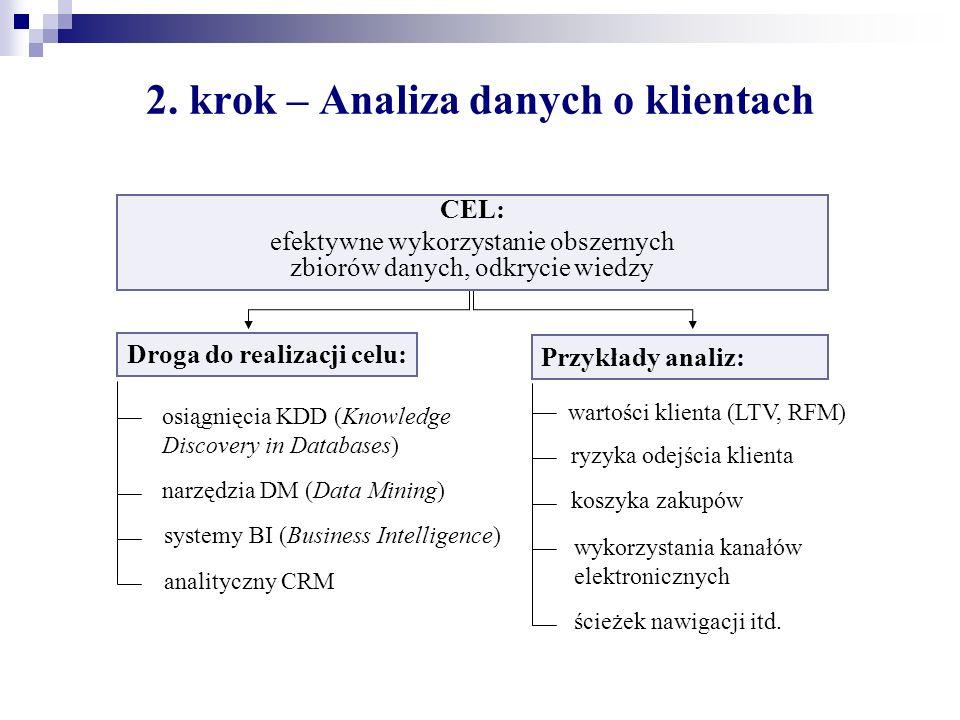 2. krok – Analiza danych o klientach Droga do realizacji celu: osiągnięcia KDD (Knowledge Discovery in Databases) narzędzia DM (Data Mining) systemy B