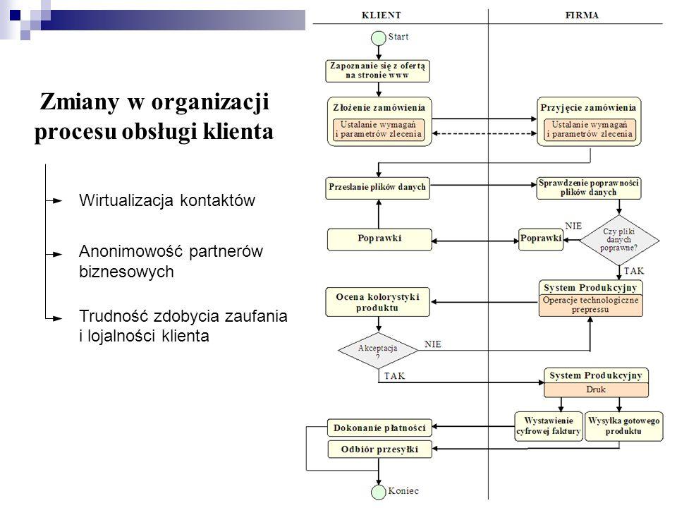 Zmiany w organizacji procesu obsługi klienta Wirtualizacja kontaktów Anonimowość partnerów biznesowych Trudność zdobycia zaufania i lojalności klienta