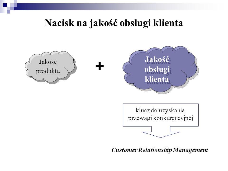 Nacisk na jakość obsługi klienta Jakość produktu Jakość obsługi klienta + Customer Relationship Management klucz do uzyskania przewagi konkurencyjnej