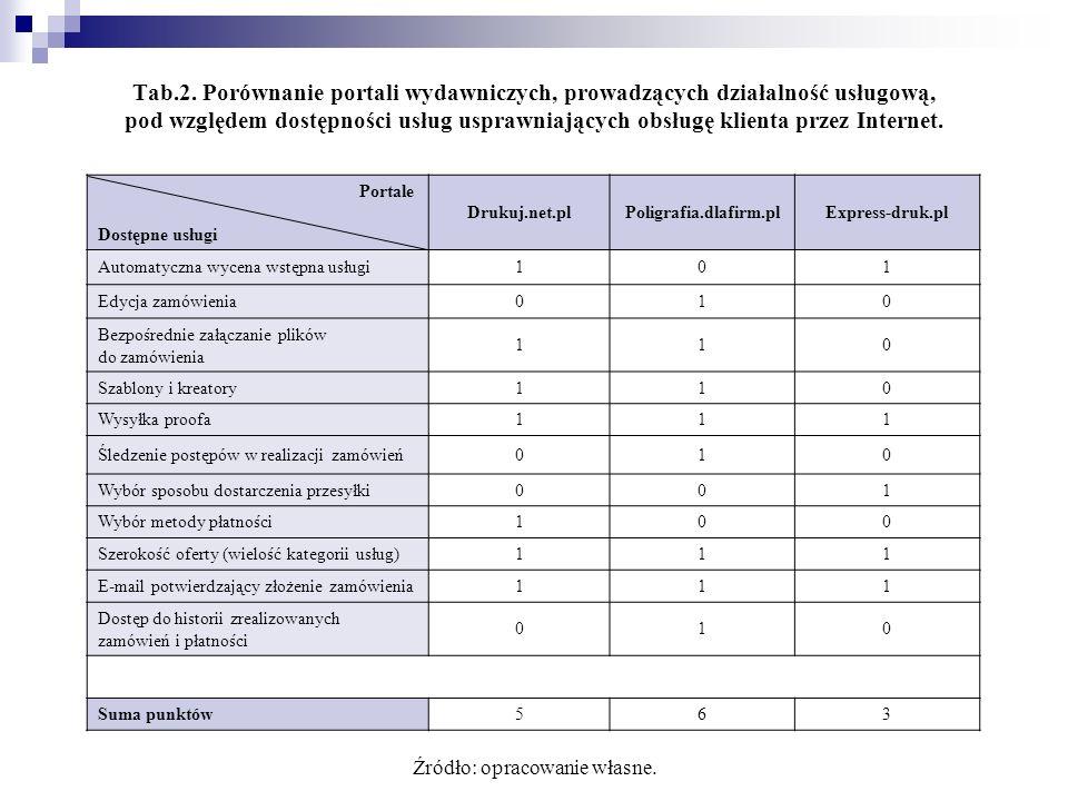 Portale Dostępne usługi Drukuj.net.plPoligrafia.dlafirm.plExpress-druk.pl Automatyczna wycena wstępna usługi101 Edycja zamówienia010 Bezpośrednie załą