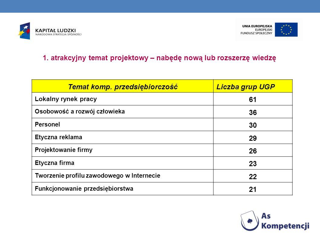 1. atrakcyjny temat projektowy – nabędę nową lub rozszerzę wiedzę Temat komp. przedsiębiorczośćLiczba grup UGP Lokalny rynek pracy 61 Osobowość a rozw
