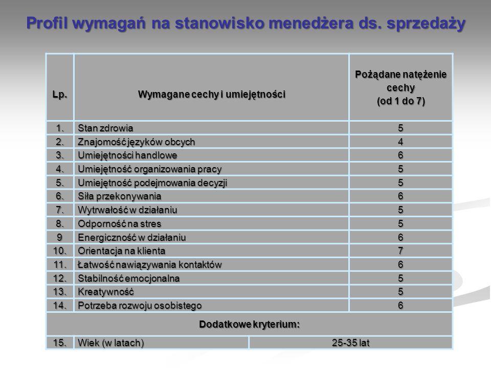 Lp. Wymagane cechy i umiejętności Pożądane natężenie cechy (od 1 do 7) 1. Stan zdrowia 5 2. Znajomość języków obcych 4 3. Umiejętności handlowe 6 4. U