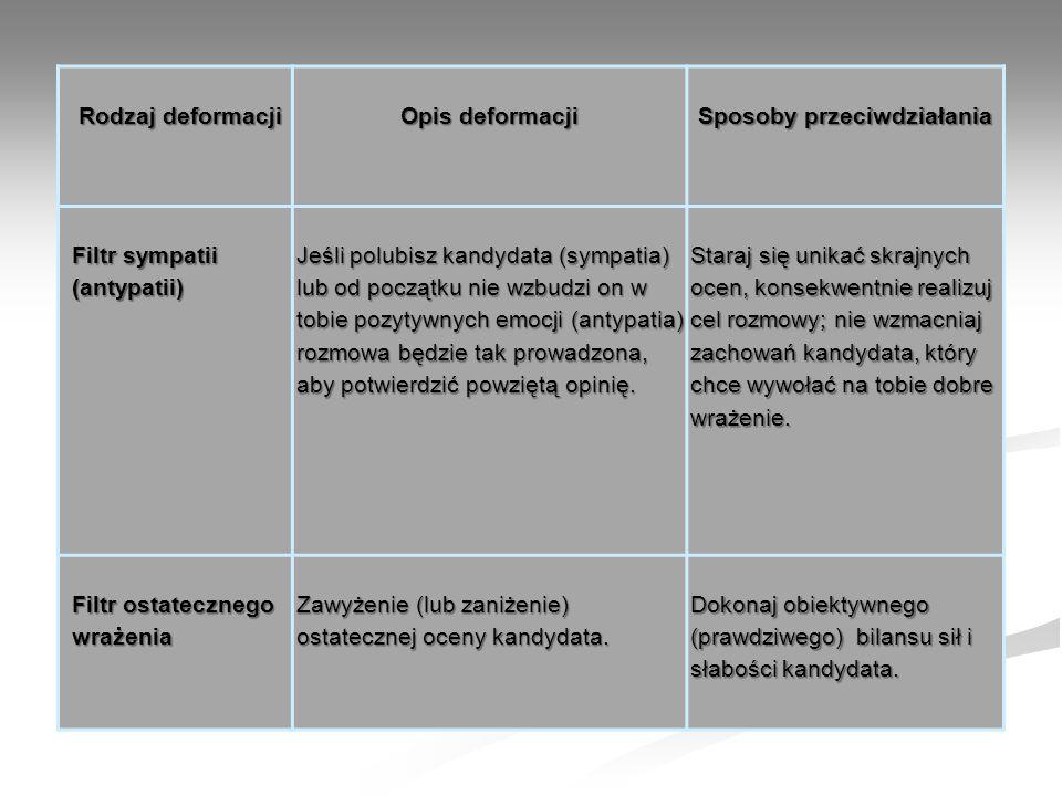 Rodzaj deformacji Opis deformacji Sposoby przeciwdziałania Filtr sympatii (antypatii) Jeśli polubisz kandydata (sympatia) lub od początku nie wzbudzi