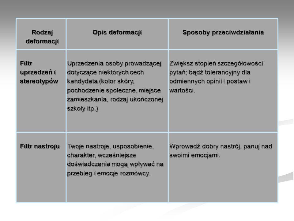 Rodzaj deformacji Opis deformacji Sposoby przeciwdziałania Filtr uprzedzeń i stereotypów Uprzedzenia osoby prowadzącej dotyczące niektórych cech kandy