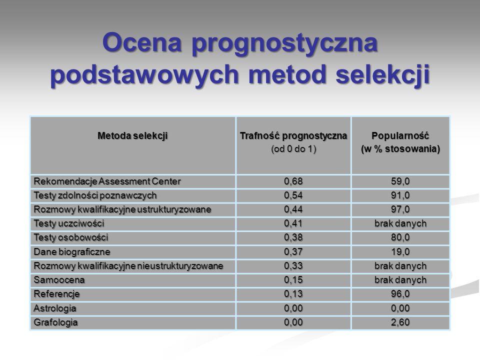 Metoda selekcji Trafność prognostyczna (od 0 do 1) Popularność (w % stosowania) Rekomendacje Assessment Center 0,6859,0 Testy zdolności poznawczych 0,