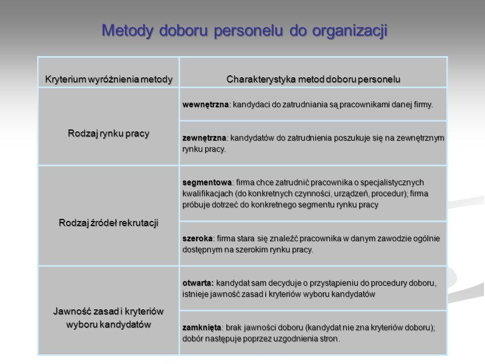 Kryterium wyróżnienia metody Charakterystyka metod doboru personelu Rodzaj rynku pracy wewnętrzna: kandydaci do zatrudniania są pracownikami danej fir