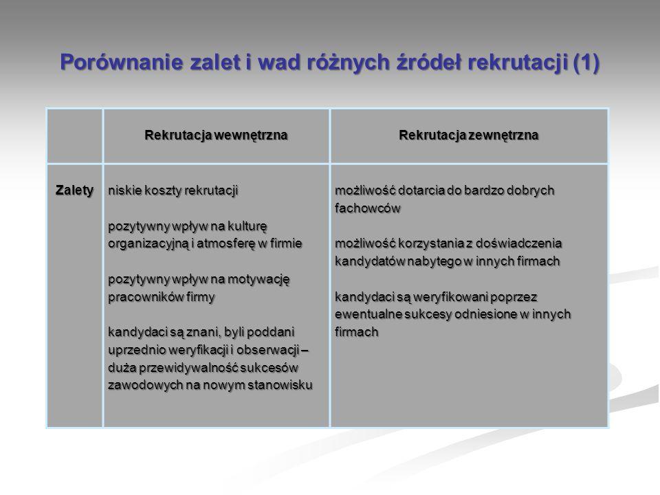 Porównanie zalet i wad różnych źródeł rekrutacji (1) Rekrutacja wewnętrzna Rekrutacja zewnętrzna Zalety niskie koszty rekrutacji pozytywny wpływ na ku