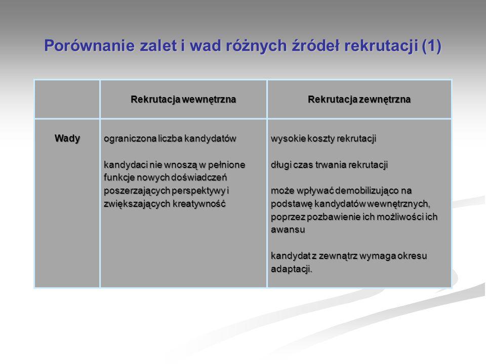 Porównanie zalet i wad różnych źródeł rekrutacji (1) Rekrutacja wewnętrzna Rekrutacja zewnętrzna Wady ograniczona liczba kandydatów kandydaci nie wnos