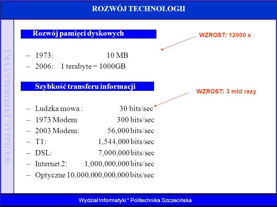 WYDZIAŁ INFORMATYKI Wydział Informatyki * Politechnika Szczecińska ROZWÓJ TECHNOLOGII WZROST: 12000 x WZROST: 3 mld razy Rozwój pamięci dyskowych –197