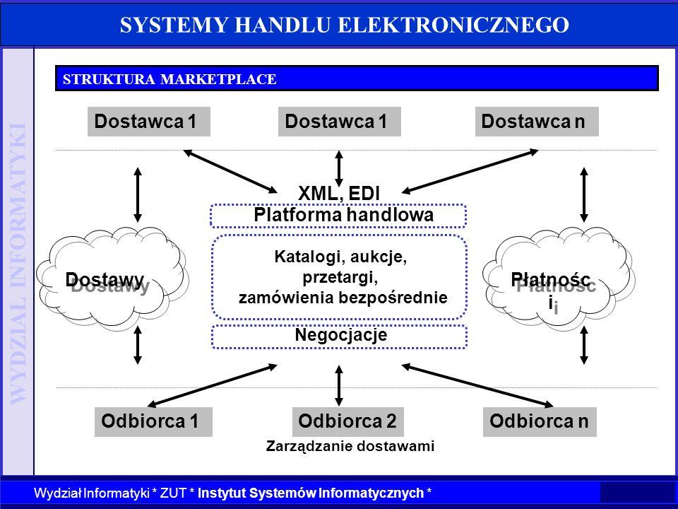 WYDZIAŁ INFORMATYKI Wydział Informatyki * ZUT * Instytut Systemów Informatycznych * SYSTEMY HANDLU ELEKTRONICZNEGO STRUKTURA MARKETPLACE Płatnośc i Za
