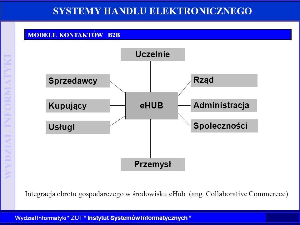 WYDZIAŁ INFORMATYKI Wydział Informatyki * ZUT * Instytut Systemów Informatycznych * SYSTEMY HANDLU ELEKTRONICZNEGO MODELE KONTAKTÓW B2B Integracja obr
