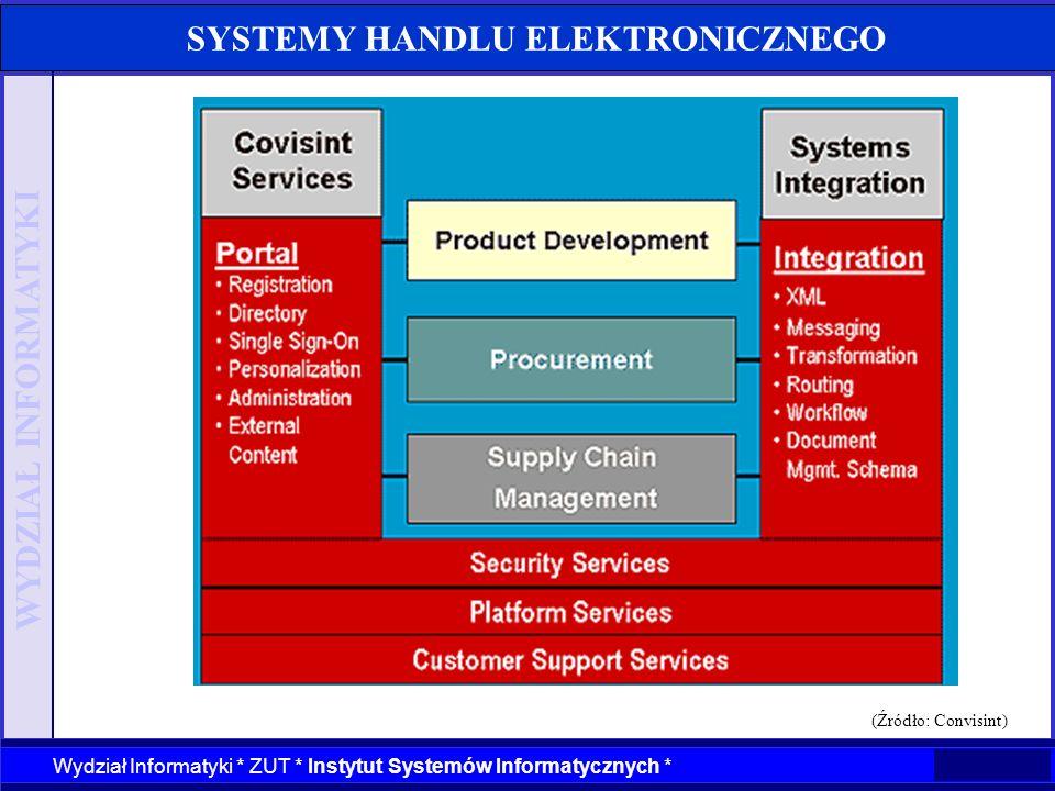 WYDZIAŁ INFORMATYKI Wydział Informatyki * ZUT * Instytut Systemów Informatycznych * SYSTEMY HANDLU ELEKTRONICZNEGO (Źródło: Convisint)