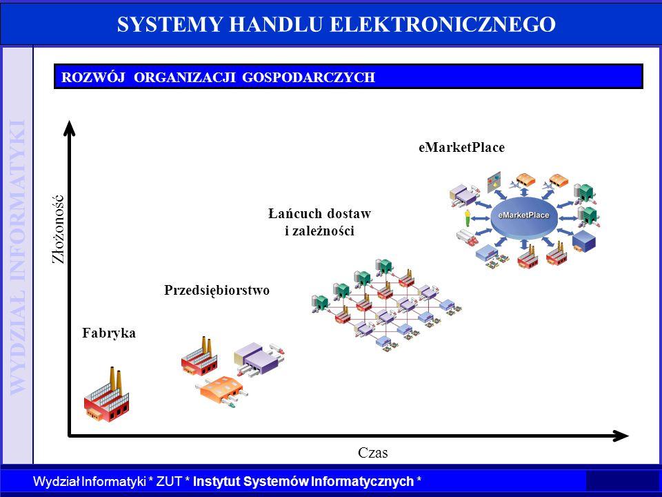 WYDZIAŁ INFORMATYKI Wydział Informatyki * ZUT * Instytut Systemów Informatycznych * SYSTEMY HANDLU ELEKTRONICZNEGO ROZWÓJ ORGANIZACJI GOSPODARCZYCH Cz