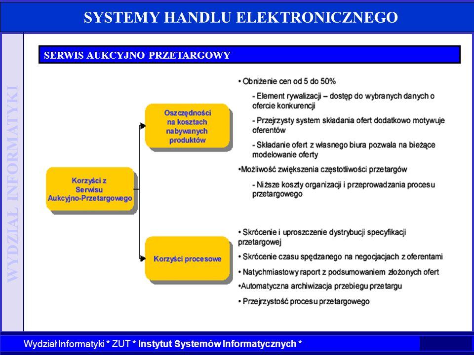 WYDZIAŁ INFORMATYKI Wydział Informatyki * ZUT * Instytut Systemów Informatycznych * SYSTEMY HANDLU ELEKTRONICZNEGO SERWIS AUKCYJNO PRZETARGOWY