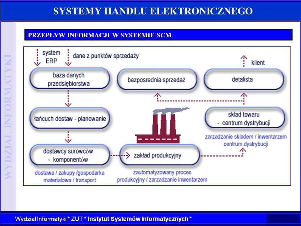 WYDZIAŁ INFORMATYKI Wydział Informatyki * ZUT * Instytut Systemów Informatycznych * SYSTEMY HANDLU ELEKTRONICZNEGO PRZEPŁYW INFORMACJI W SYSTEMIE SCM