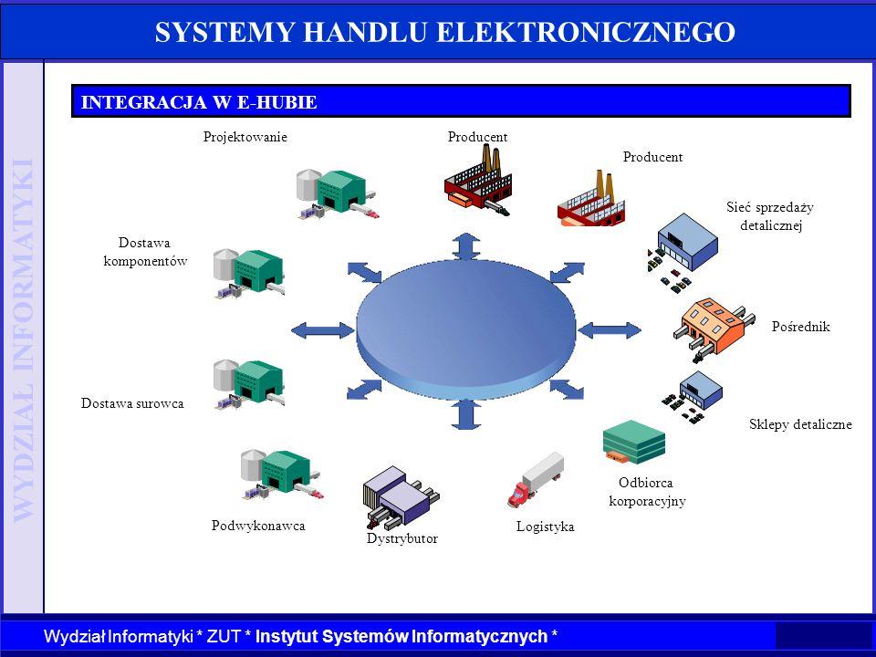 WYDZIAŁ INFORMATYKI Wydział Informatyki * ZUT * Instytut Systemów Informatycznych * SYSTEMY HANDLU ELEKTRONICZNEGO INTEGRACJA W E-HUBIE Projektowanie