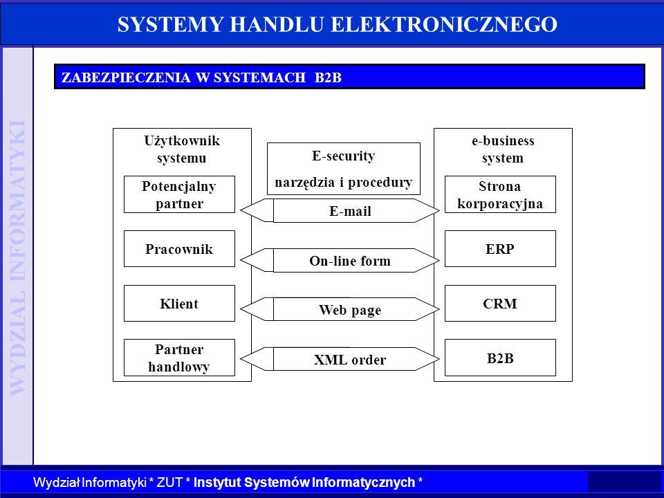 WYDZIAŁ INFORMATYKI Wydział Informatyki * ZUT * Instytut Systemów Informatycznych * SYSTEMY HANDLU ELEKTRONICZNEGO ZABEZPIECZENIA W SYSTEMACH B2B Użyt