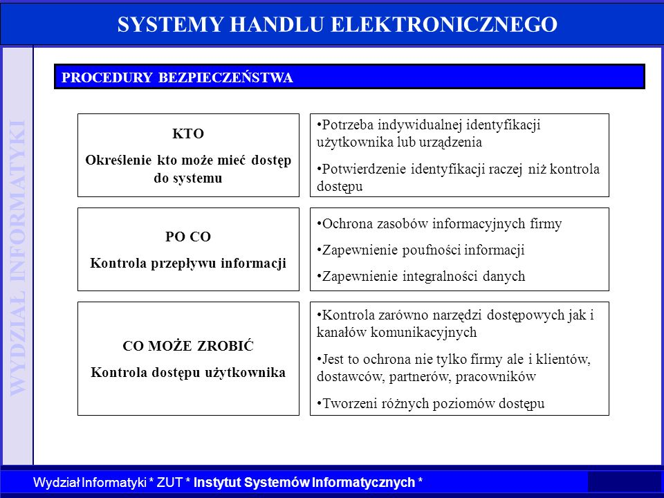 WYDZIAŁ INFORMATYKI Wydział Informatyki * ZUT * Instytut Systemów Informatycznych * SYSTEMY HANDLU ELEKTRONICZNEGO PROCEDURY BEZPIECZEŃSTWA KTO Określ