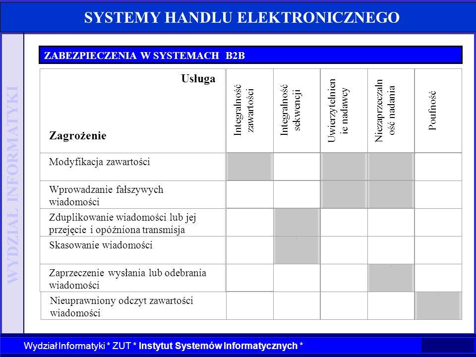 WYDZIAŁ INFORMATYKI Wydział Informatyki * ZUT * Instytut Systemów Informatycznych * SYSTEMY HANDLU ELEKTRONICZNEGO ZABEZPIECZENIA W SYSTEMACH B2B Inte
