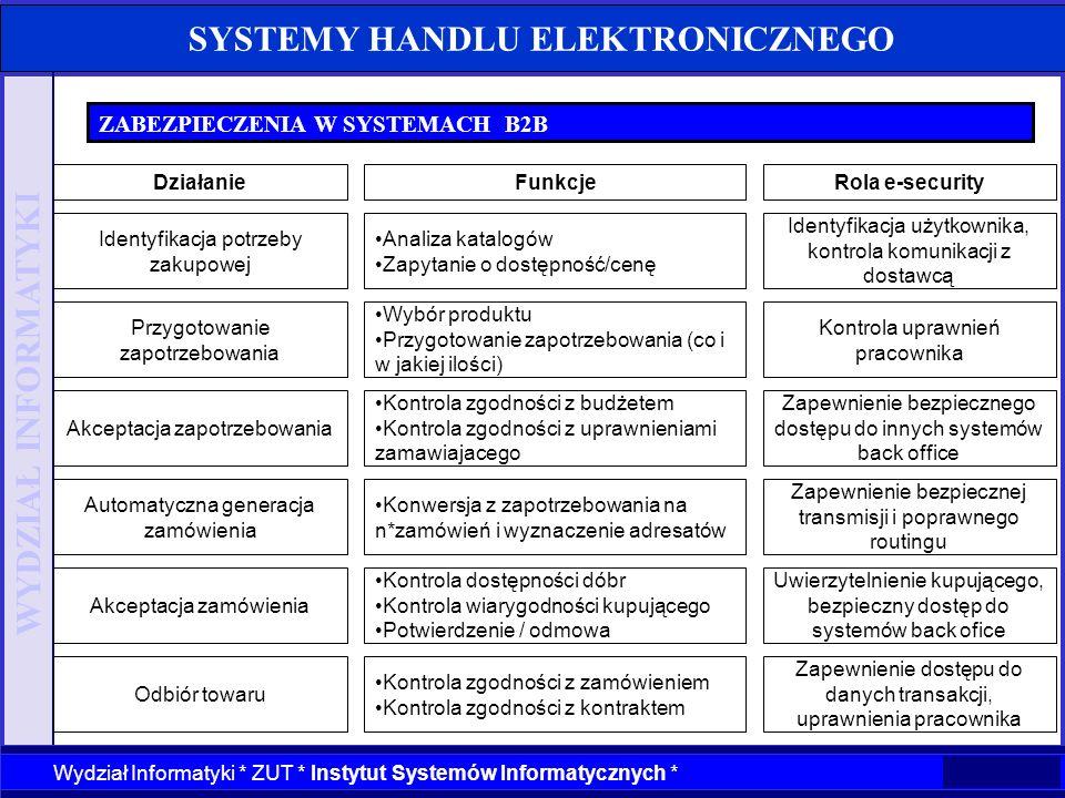 WYDZIAŁ INFORMATYKI Wydział Informatyki * ZUT * Instytut Systemów Informatycznych * SYSTEMY HANDLU ELEKTRONICZNEGO ZABEZPIECZENIA W SYSTEMACH B2B Przy