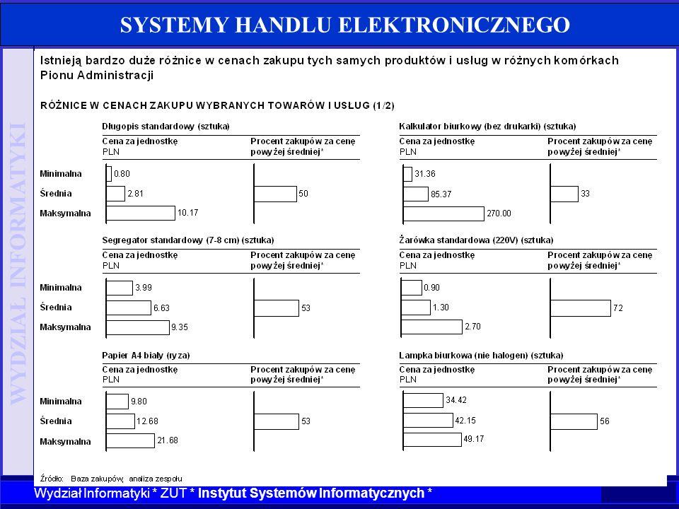 WYDZIAŁ INFORMATYKI Wydział Informatyki * ZUT * Instytut Systemów Informatycznych * SYSTEMY HANDLU ELEKTRONICZNEGO ZAMÓWIENIA PUBLICZNE – RÓŻNICE CENO