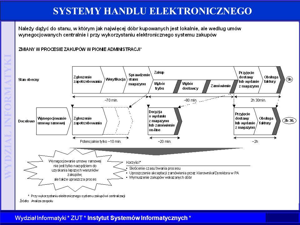 WYDZIAŁ INFORMATYKI Wydział Informatyki * ZUT * Instytut Systemów Informatycznych * SYSTEMY HANDLU ELEKTRONICZNEGO