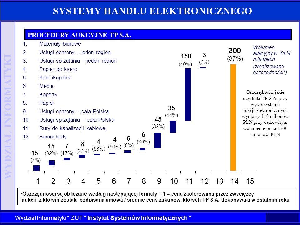 WYDZIAŁ INFORMATYKI Wydział Informatyki * ZUT * Instytut Systemów Informatycznych * SYSTEMY HANDLU ELEKTRONICZNEGO PROCEDURY AUKCYJNE TP S.A. 15 (7%)