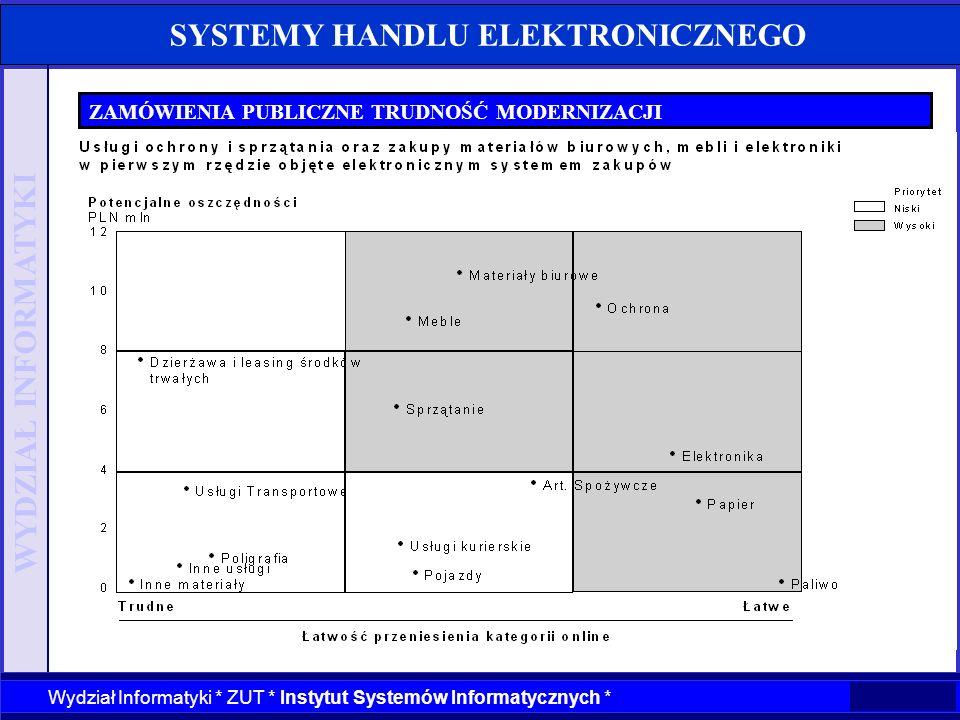 WYDZIAŁ INFORMATYKI Wydział Informatyki * ZUT * Instytut Systemów Informatycznych * SYSTEMY HANDLU ELEKTRONICZNEGO ZAMÓWIENIA PUBLICZNE TRUDNOŚĆ MODER