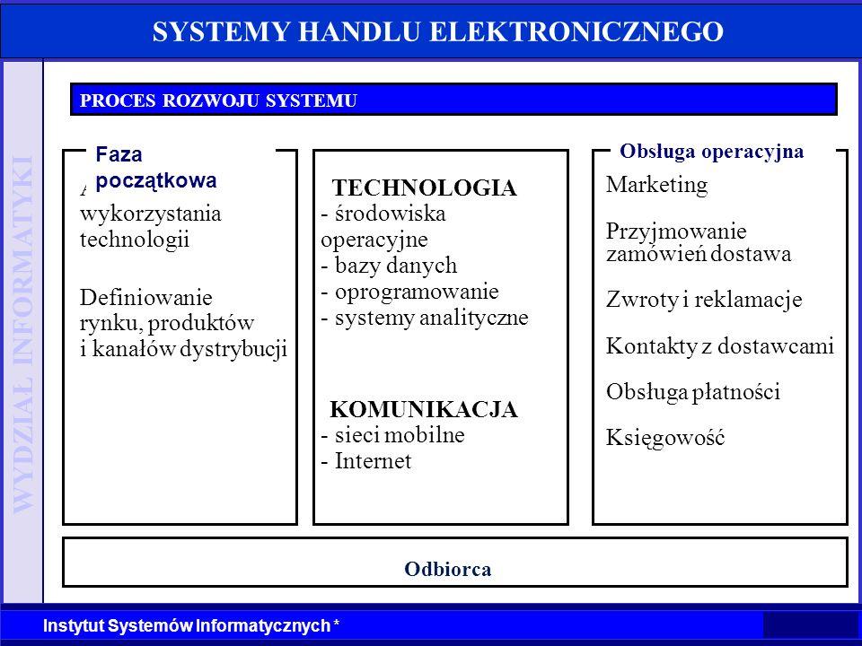 WYDZIAŁ INFORMATYKI Instytut Systemów Informatycznych * SYSTEMY HANDLU ELEKTRONICZNEGO PROCES ROZWOJU SYSTEMU Definiowanie rynku, produktów i kanałów