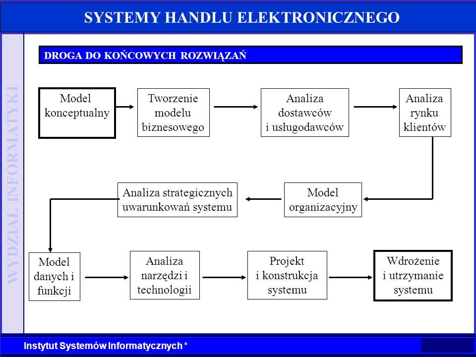 WYDZIAŁ INFORMATYKI Instytut Systemów Informatycznych * SYSTEMY HANDLU ELEKTRONICZNEGO DROGA DO KOŃCOWYCH ROZWIĄZAŃ Model organizacyjny Analiza strate