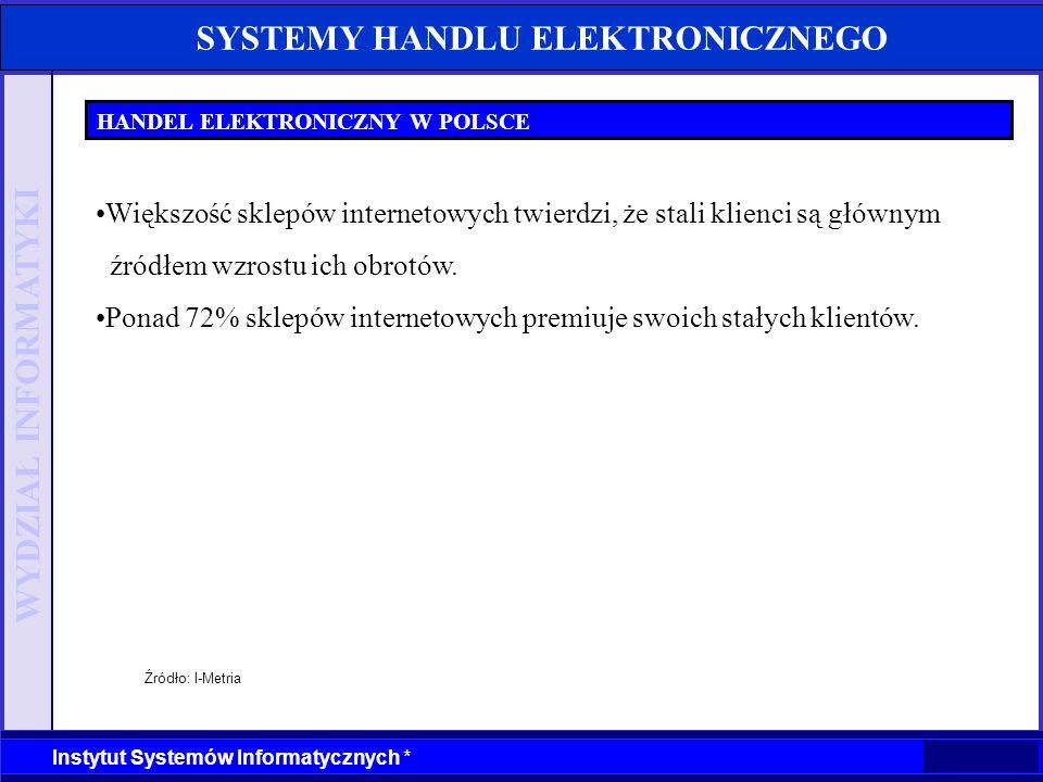 WYDZIAŁ INFORMATYKI Instytut Systemów Informatycznych * SYSTEMY HANDLU ELEKTRONICZNEGO HANDEL ELEKTRONICZNY W POLSCE Źródło: I-Metria Większość sklepó