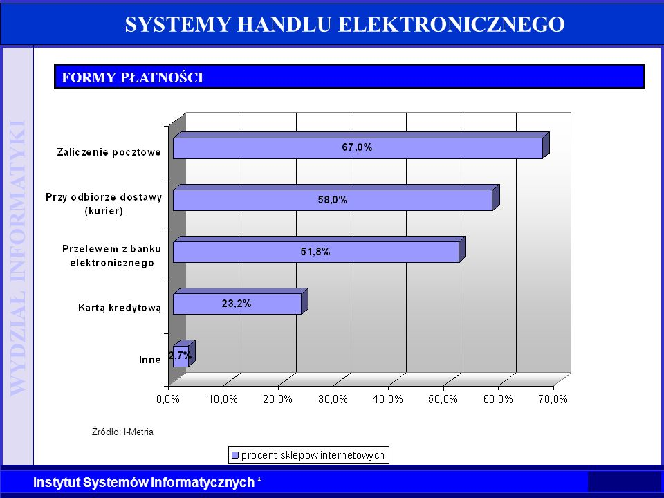 WYDZIAŁ INFORMATYKI Instytut Systemów Informatycznych * SYSTEMY HANDLU ELEKTRONICZNEGO FORMY PŁATNOŚCI Źródło: I-Metria