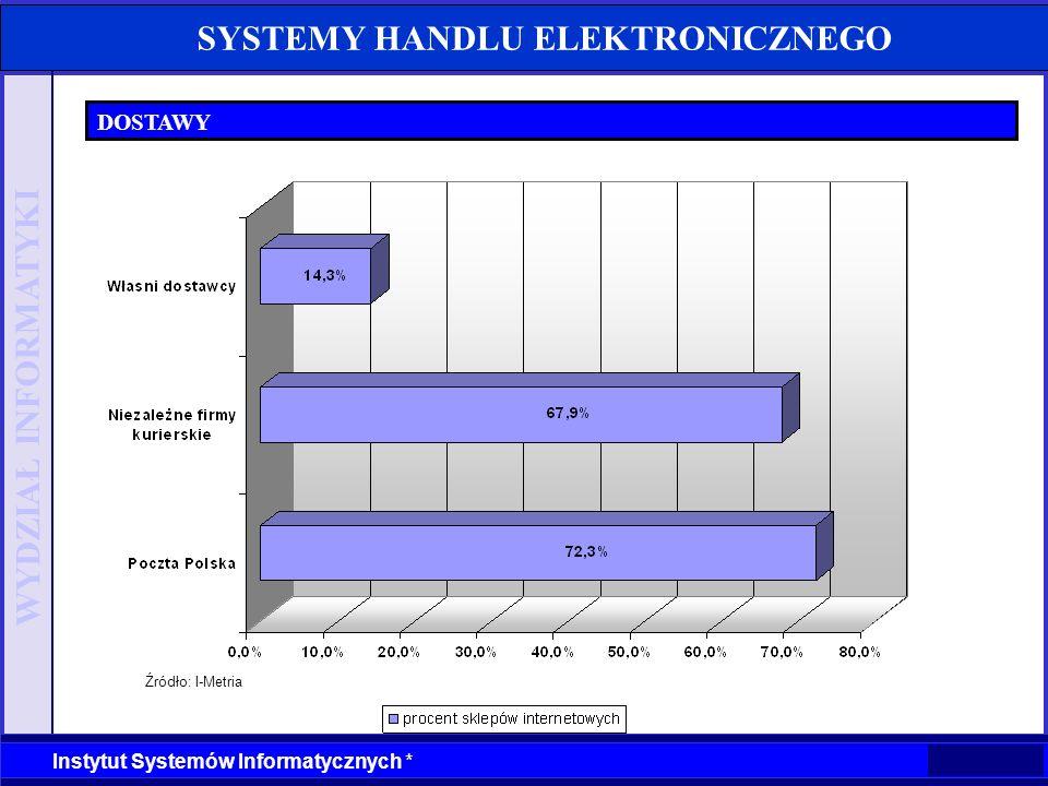 WYDZIAŁ INFORMATYKI Instytut Systemów Informatycznych * SYSTEMY HANDLU ELEKTRONICZNEGO DOSTAWY Źródło: I-Metria