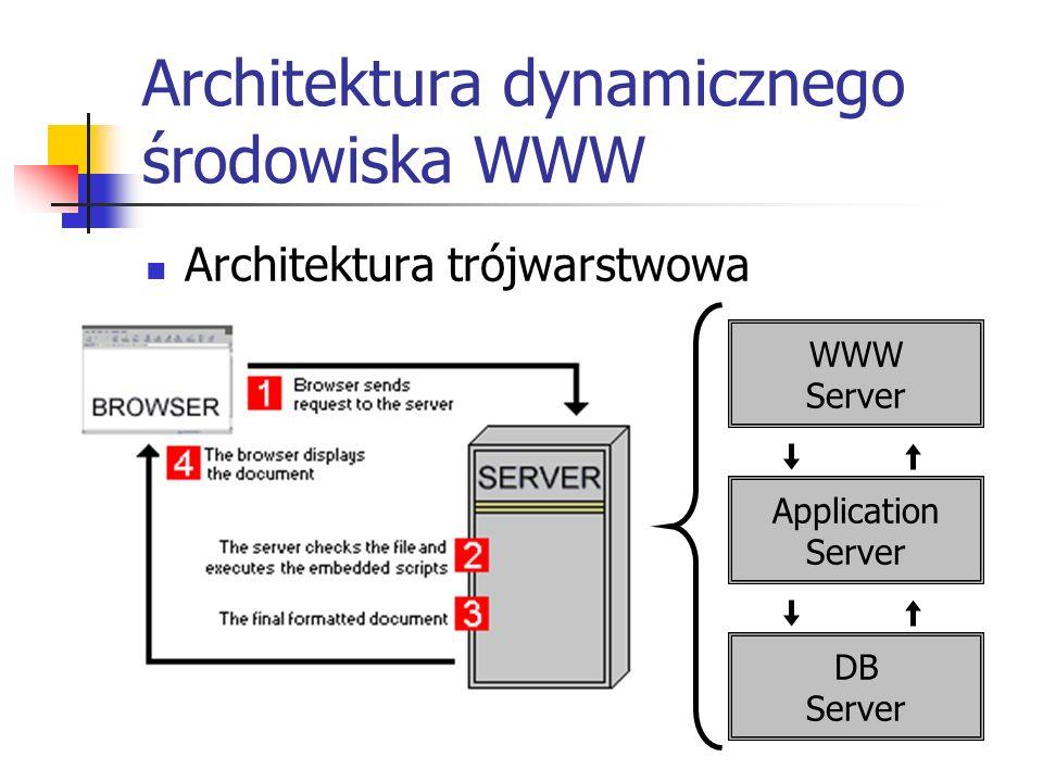 Architektura dynamicznego środowiska WWW Architektura trójwarstwowa WWW Server Application Server DB Server