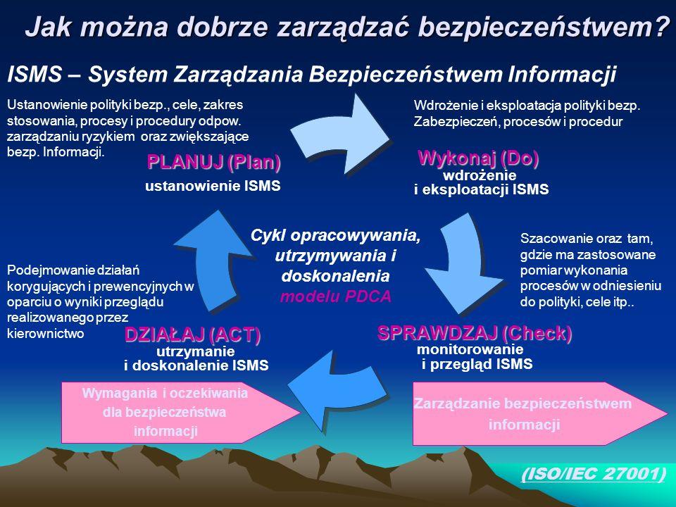 Jak można dobrze zarządzać bezpieczeństwem? Wykonaj (Do) Wykonaj (Do) wdrożenie i eksploatacji ISMS SPRAWDZAJ (Check) SPRAWDZAJ (Check) monitorowanie