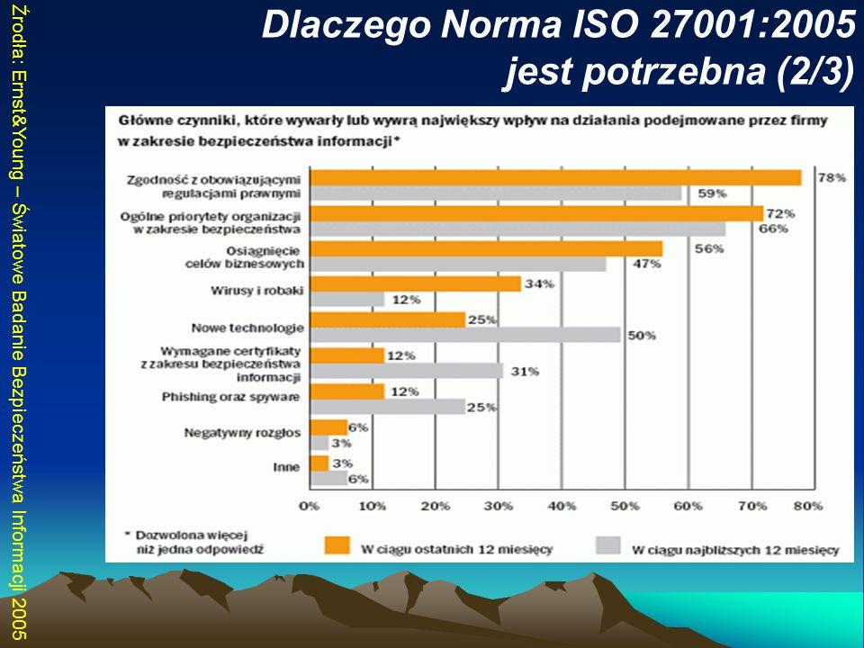 Dlaczego Norma ISO 27001:2005 jest potrzebna (2/3) Źrodła: Ernst&Young – Światowe Badanie Bezpieczeństwa Informacji 2005