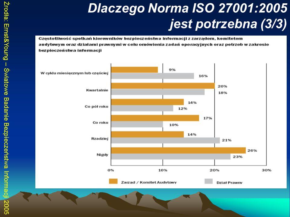 Dlaczego Norma ISO 27001:2005 jest potrzebna (3/3) Źrodła: Ernst&Young – Światowe Badanie Bezpieczeństwa Informacji 2005
