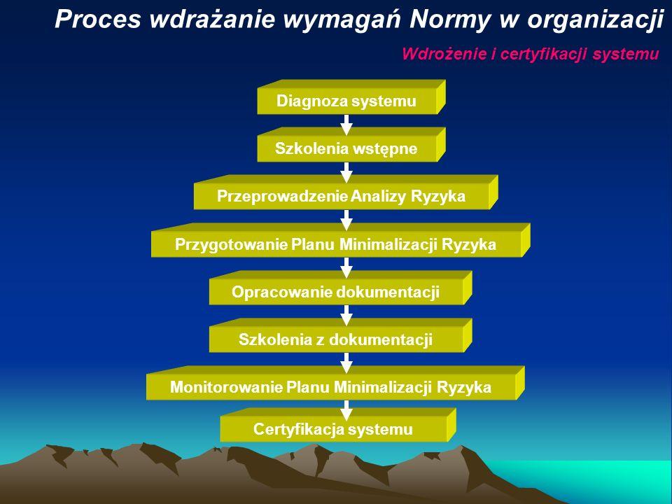 Proces wdrażanie wymagań Normy w organizacji Wdrożenie i certyfikacji systemu Diagnoza systemu Szkolenia wstępne Przeprowadzenie Analizy Ryzyka Przygo
