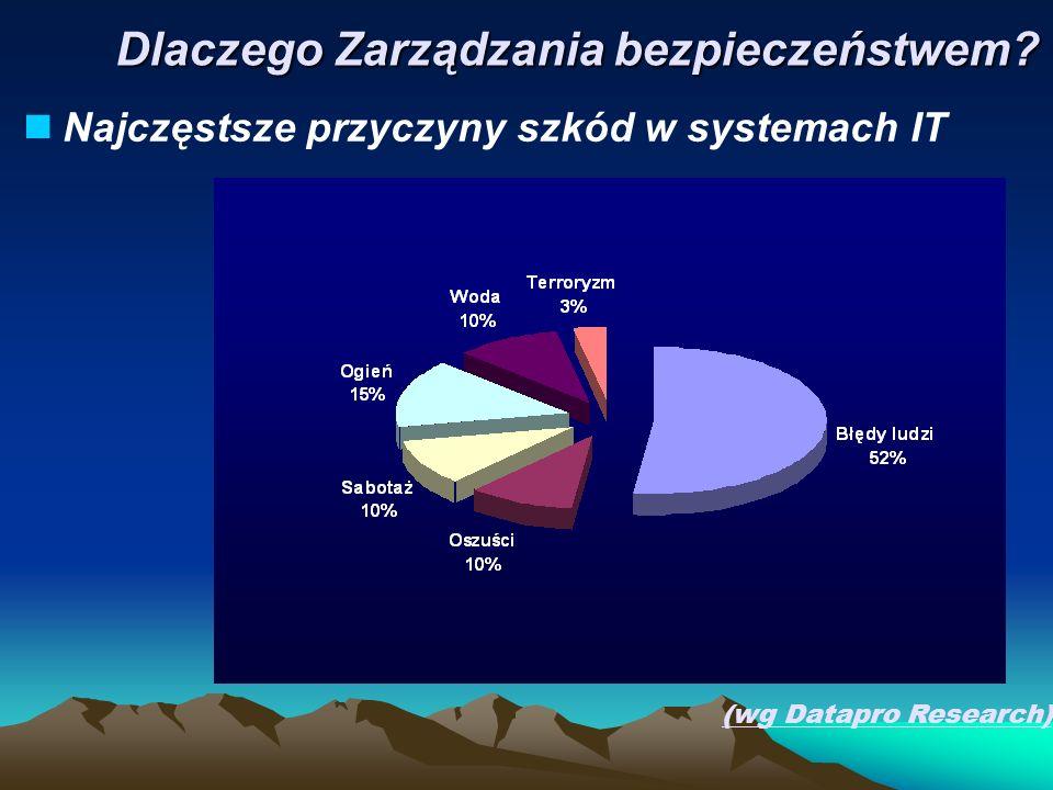 Najczęstsze przyczyny szkód w systemach IT (wg Datapro Research) Dlaczego Zarządzania bezpieczeństwem?