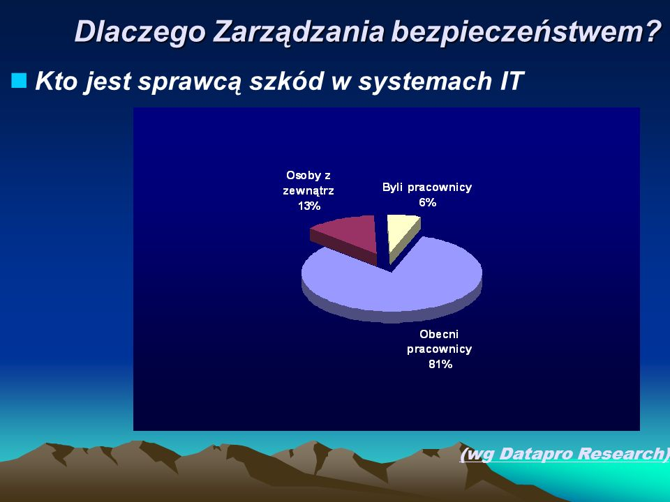 Kto jest sprawcą szkód w systemach IT (wg Datapro Research) Dlaczego Zarządzania bezpieczeństwem?