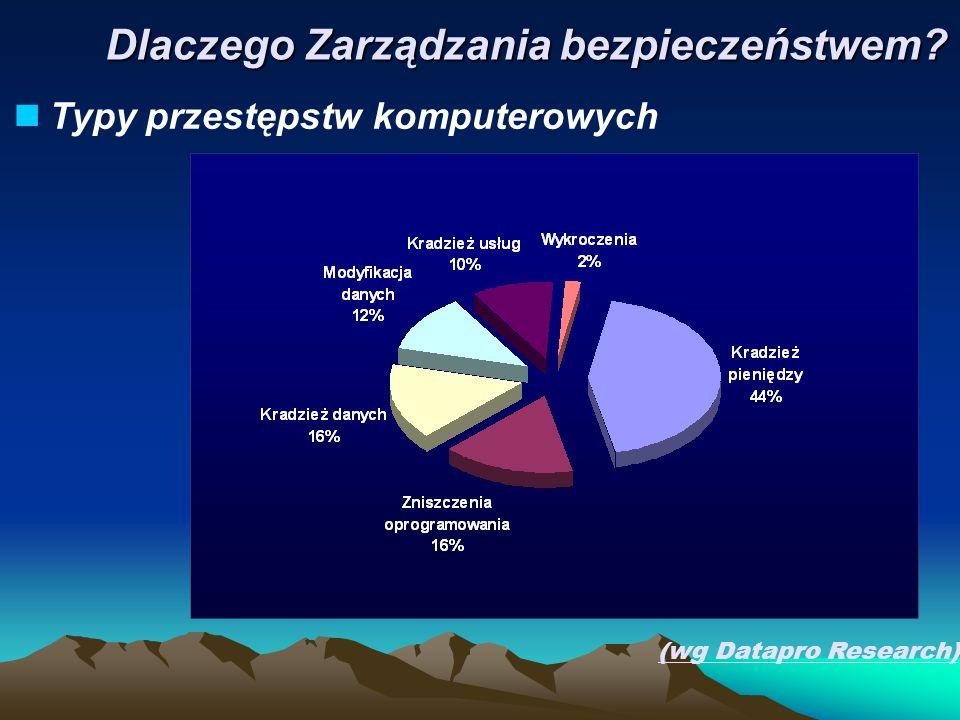 Główne kierunki ataków (wg CSO 2005) Dlaczego Zarządzania bezpieczeństwem?