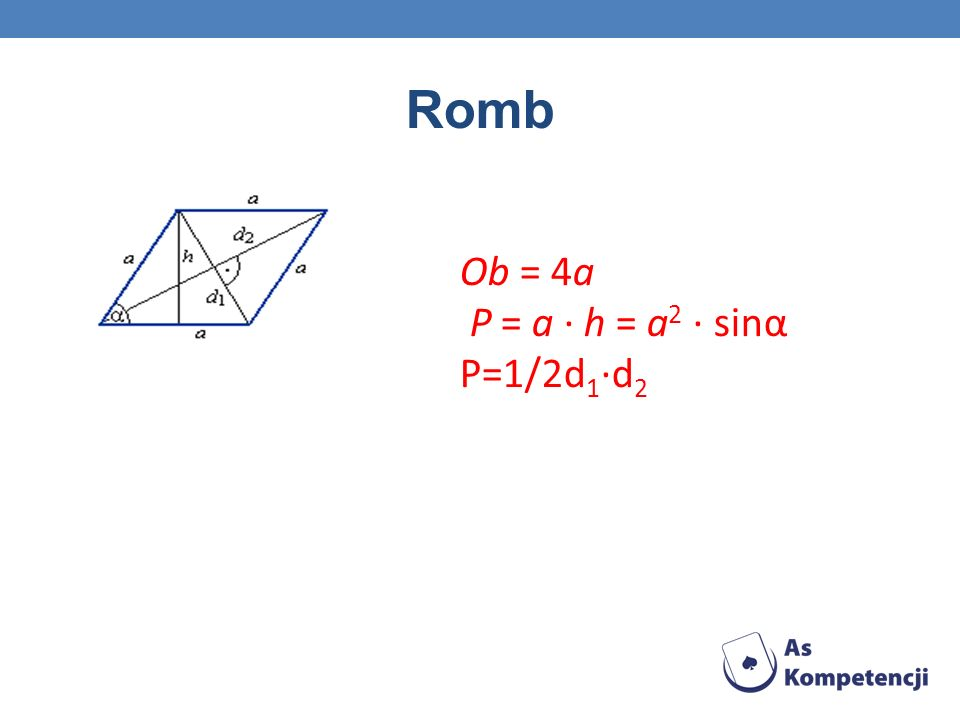 Równoległobok Ob = 2a + 2b P = a · h = a · b · sinα P=1/2d 1 ·d 2 ·sinγ