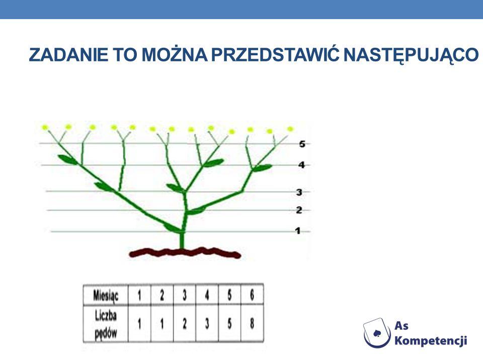 ZADANIE 2 Gałęzie niektórych drzew rozrastają się w bardzo regularny sposób. Co rok każda gałąź przyrasta o pewną długość, a gałęzie mające co najmnie