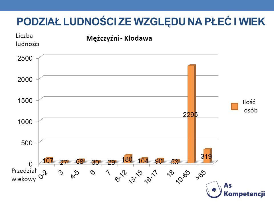 PODZIAŁ LUDNOŚCI ZE WZGLĘDU NA PŁEĆ I WIEK Liczba ludności Przedział wiekowy Ilość osób Mężczyźni - Kłodawa