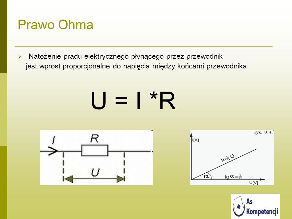 Prawo Ohma Natężenie prądu elektrycznego płynącego przez przewodnik jest wprost proporcjonalne do napięcia między końcami przewodnika U = I *R