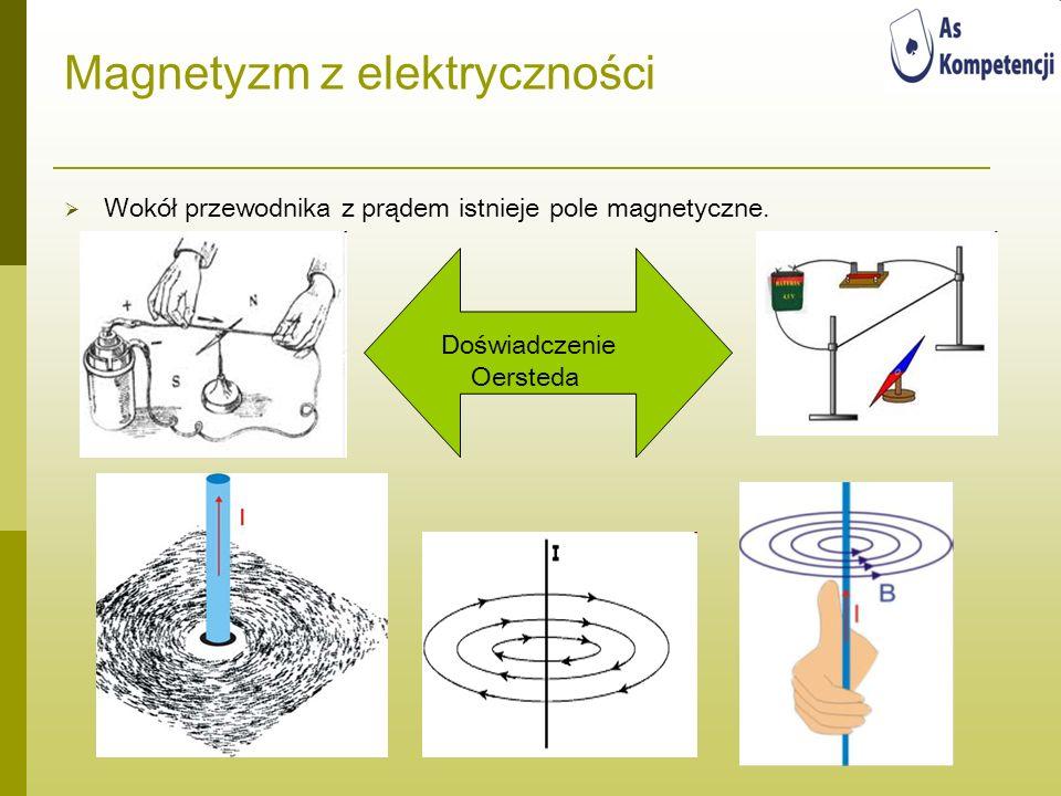 Magnetyzm z elektryczności Wokół przewodnika z prądem istnieje pole magnetyczne. Doświadczenie Oersteda