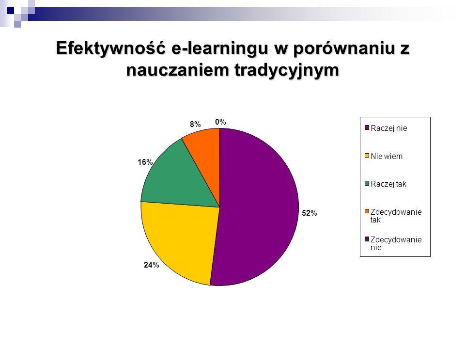 Efektywność e-learningu w porównaniu z nauczaniem tradycyjnym 52% 24% 16% 8% 0% Raczej nie Nie wiem Raczej tak Zdecydowanie tak Zdecydowanie nie