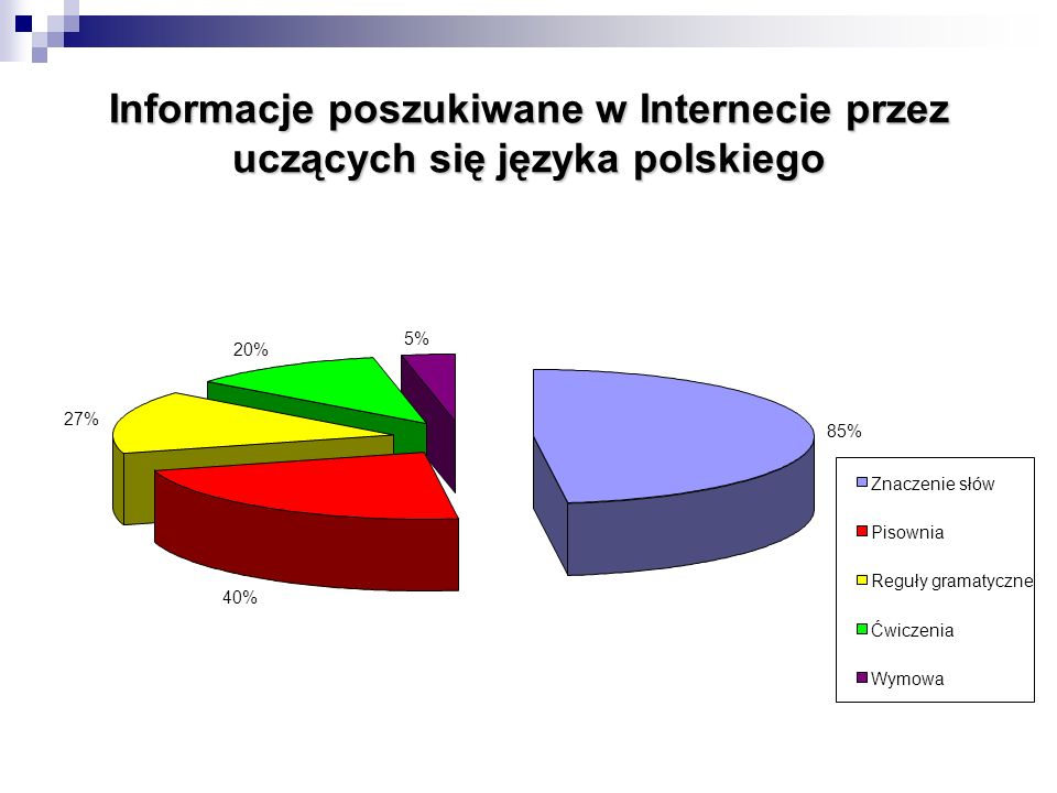 Pozostałe informacje szukane przez uczących się na stronach internetowych: historia Polski polska kultura geografia Polski podręczniki do nauki języka polskiego słowniki