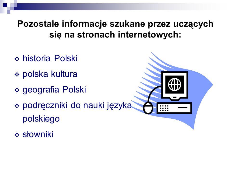 Pozostałe informacje szukane przez uczących się na stronach internetowych: historia Polski polska kultura geografia Polski podręczniki do nauki języka